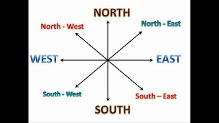 North South East West | Learn Directions for kids | Cordinal Directions for children YouTube Videos