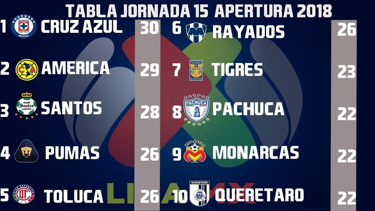 resultados-goles-y-tabla-general-jornada-15-liga-mx-apertura-2018