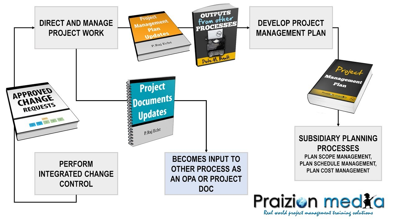 Updating the project management plan pmp exam training youtube updating the project management plan pmp exam training xflitez Gallery
