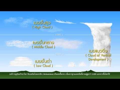 วิชาโลกดาราศาสตร์อวกาศ - เมฆชนิดต่างๆ