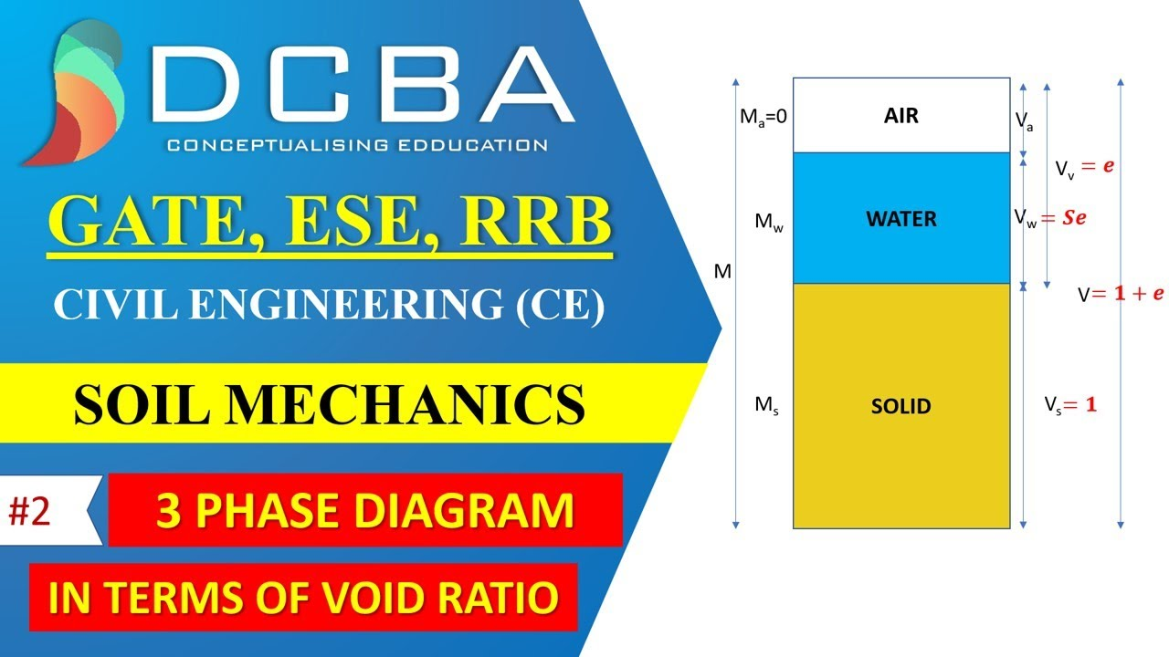 Civil engineering 3 phase diagram in terms of void ratio for Soil 3 phase system