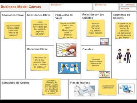 Modelo Canvas Ventas Online