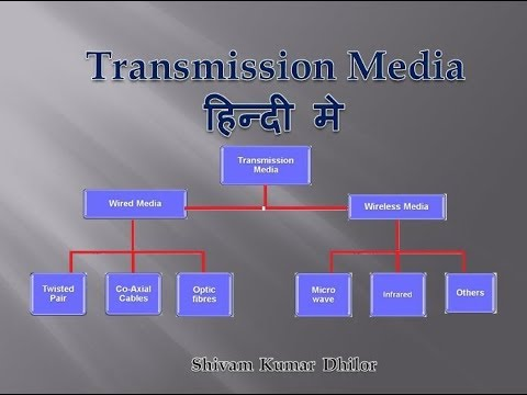 What Is Transmission >> What Is Transmission Medium Types Of Transmission Media