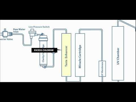 Aquaguard Enhance UV Operation - YouTube