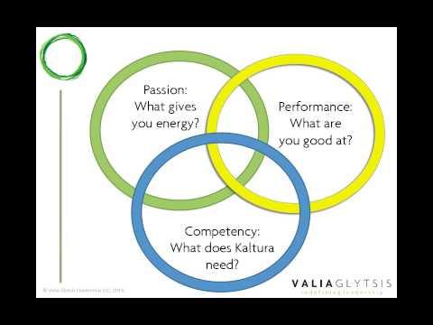 The Mindset of a Leader:  Bridging the Management -- Leadership Gap