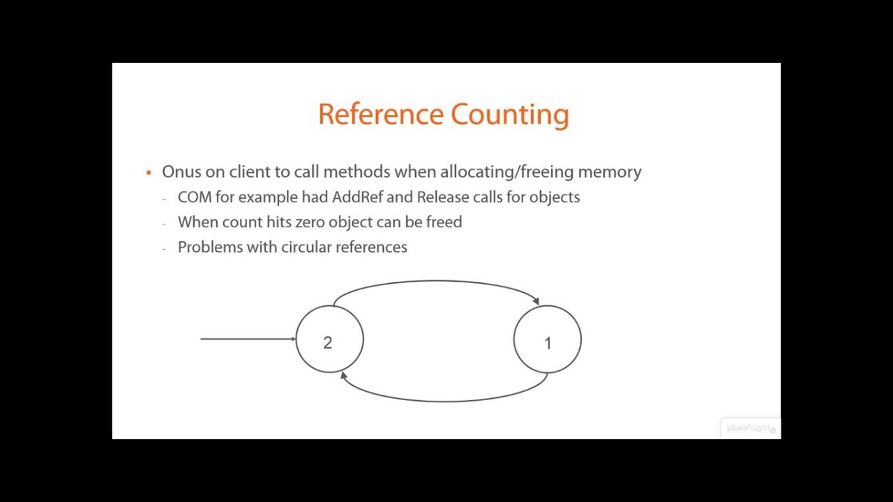 01 03 Reference Counted Garbage Collection YouTube