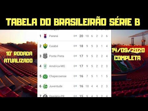 Tabela Do Brasileirao Serie B 2020 Globo Esporte