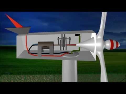 Como Funciona: Generadores eólicos.