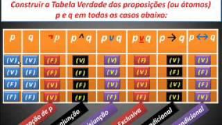 Noções Lógica 3 - TABELA VERDADE COMPLETA - FÁCIL FÁCIL -  CC V403.wmv