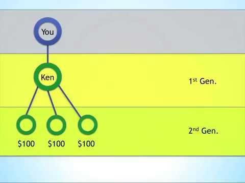 Jeunesse Compensation Plan 2 3   Team Comm US$35 per cycle Leadership Matching Bonus