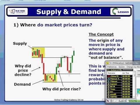 Sam Seiden: Market Timing For The Short Term Forex Trader