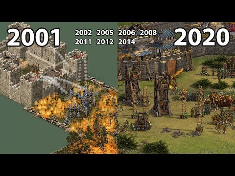 Evolution of STRONGHOLD Games -2020