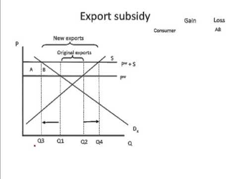 Export subsidies (small country)