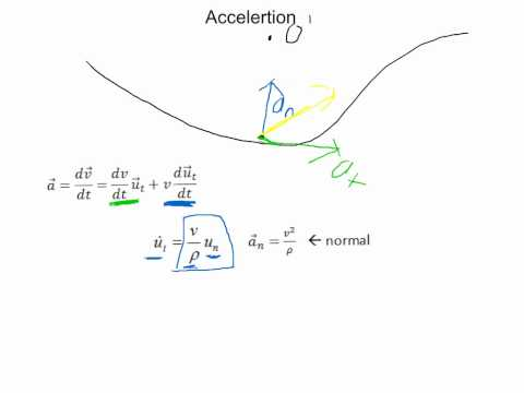 Curvilinear Motion: Tangential and Normal Components