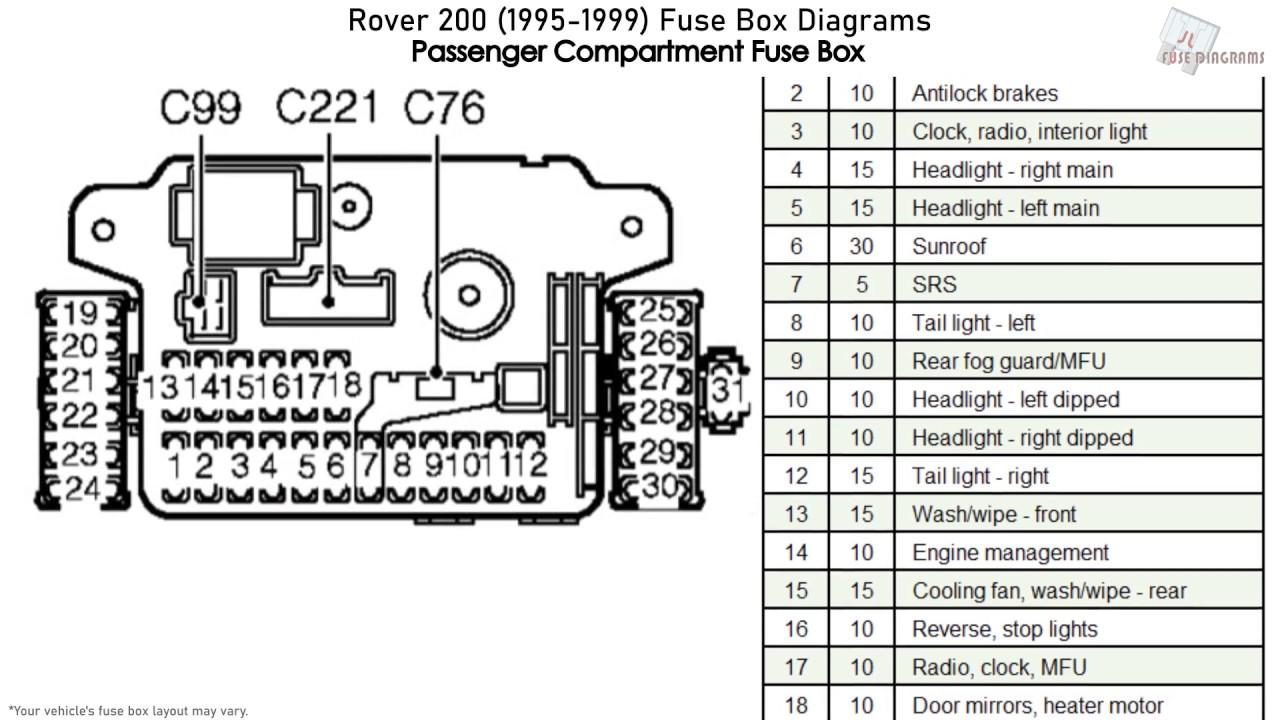 Rover 200 1995 1999 Fuse Box Diagrams Youtube