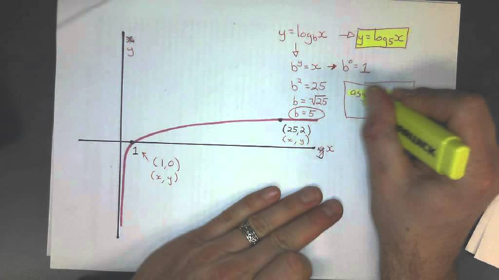 Forming an equation from a log graph youtube forming an equation from a log graph ccuart