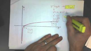 forming an equation from a log graph