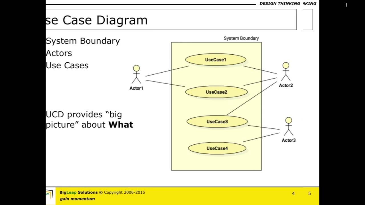 Use Case Diagram  U0026 Use Cases