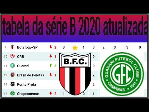 Tabela Do Brasileirao 2020 Serie B Atualizada Ho
