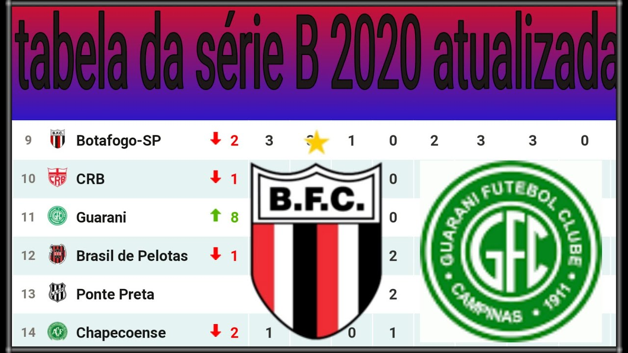 Tabela Do Brasileirao 2020 Serie B Atualizada Hoje Youtube