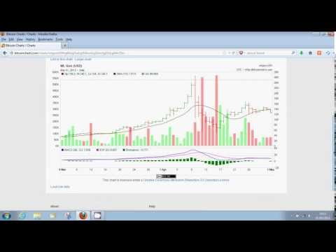 Trading Bitcoin Exchange Rates On Charts