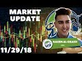 Market Update: Bitcoin ($BTC) Analysis, ZCash Added To Coinbase, And MORE!