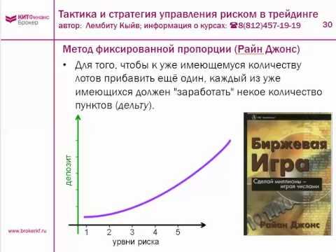 Тактика и стратегия управления риском в трейдинге