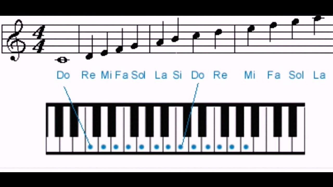 Do Ri Mi Fa So La Si Do lettres musicales en poésie