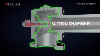 Ejector - Steam Jet Ejectors - Well Operating