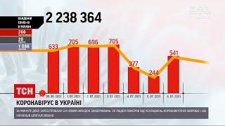 Коронавірус в Україні за останню добу виявили майже 550 нових випадків