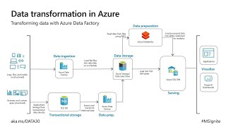 Transform your data with Azure Data Factory   DATA30