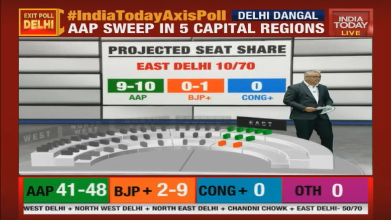 Delhi Election Result 2020 Live: AAP leading in 53 seats, BJP in 16 ...