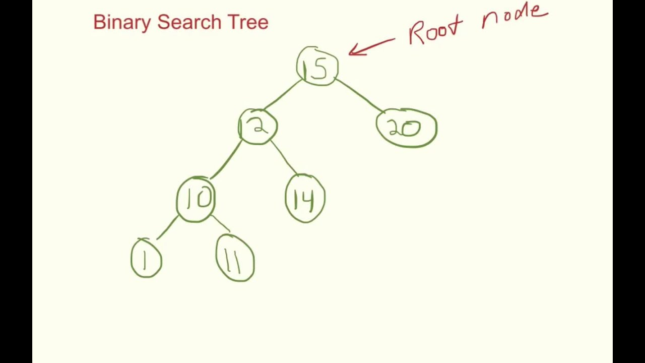 Binary Search Tree Tutorial