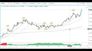 Forex Analysis USDTRY May 3, 2018