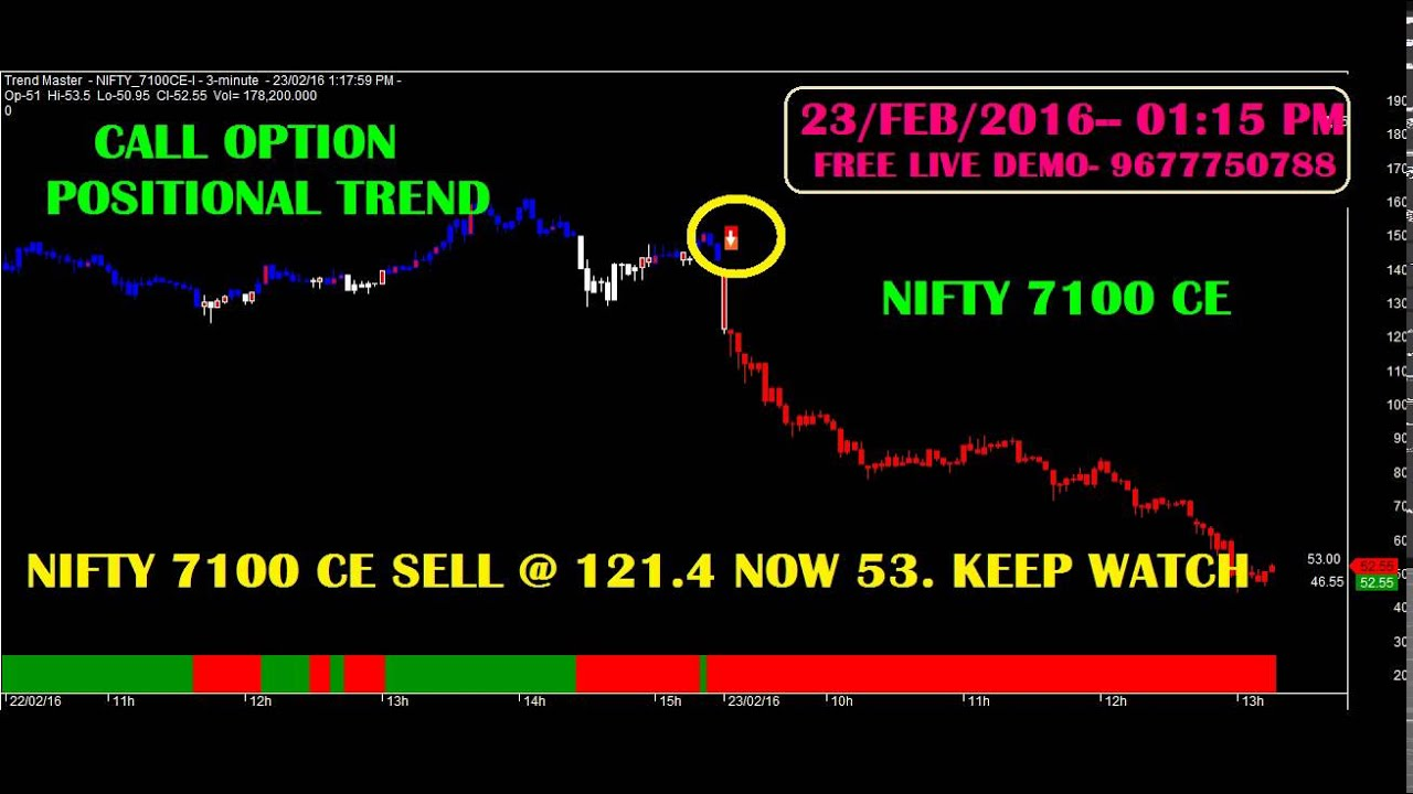 Nifty option trading videos