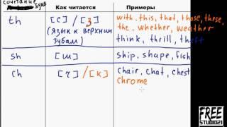 Чтение английских буквосочетаний | часть 1