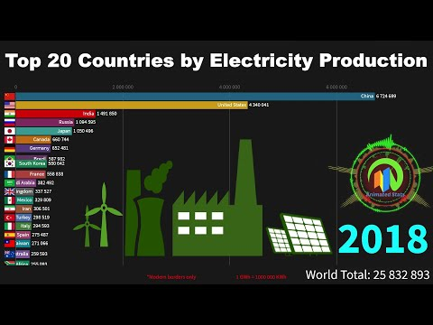Top 20 Countries by Electricity Production 1985 to 2018