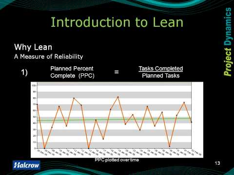 The Meaning of Lean (TMoL) 3 -  Why Lean ?