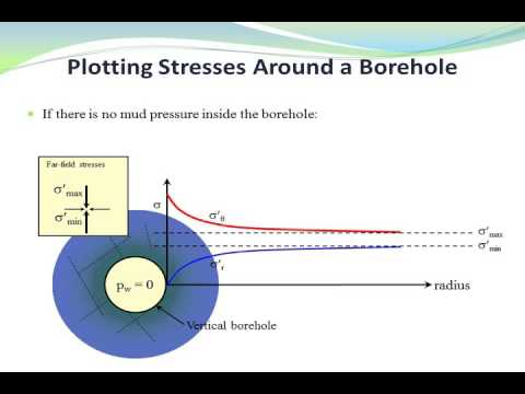 Introduction to Wellbore Stability Analysis