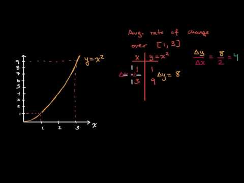 Average rate of change as slope of a secant line