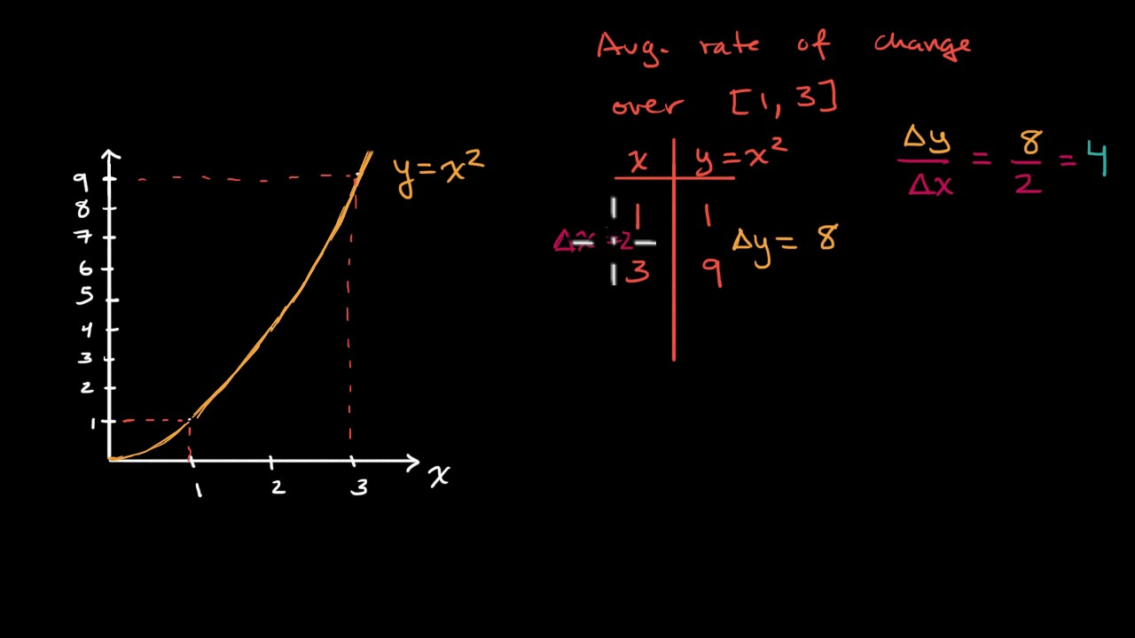 Secant lines & average rate of change (video) | Khan Academy
