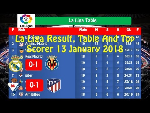 La Liga Results, Table and Top Scorer 13 January 2018 Week 19