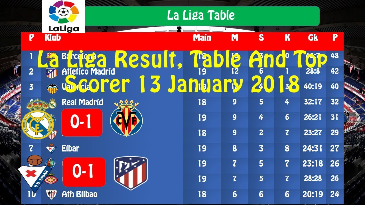 La liga table and top scorers 2017 - La liga latest results and table ...