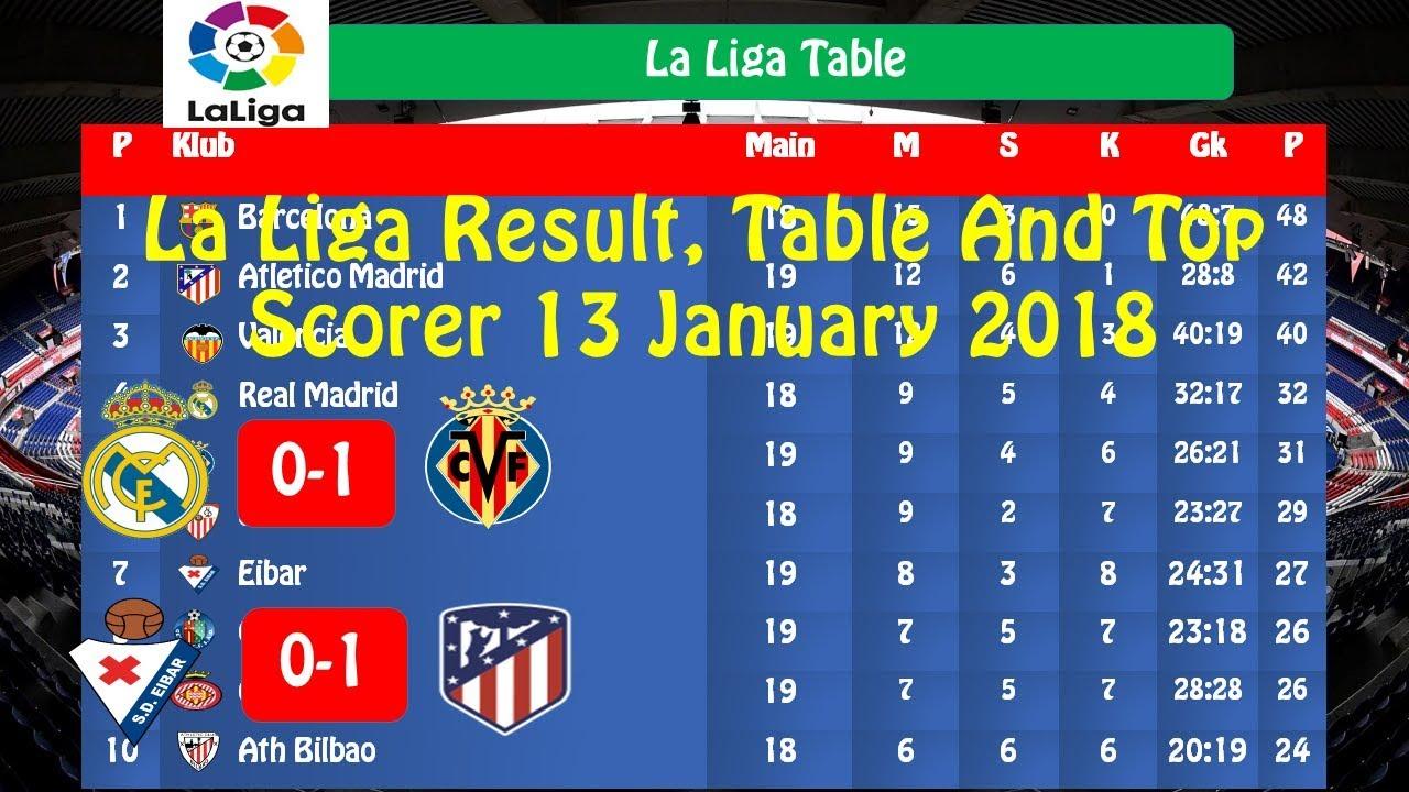la liga top table