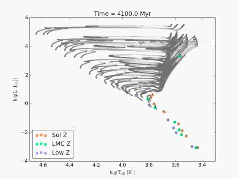 Evolution of Different Metallicity Stars off the Main Sequence