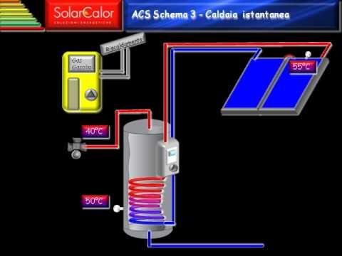 Lavaggio impianto termico con pompa disiflux funnycat tv for Schema impianto solare termico fai da te