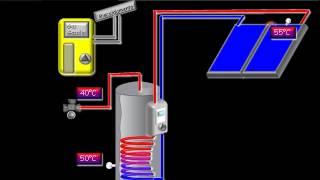 Schema 3: Solare Termico per ACS