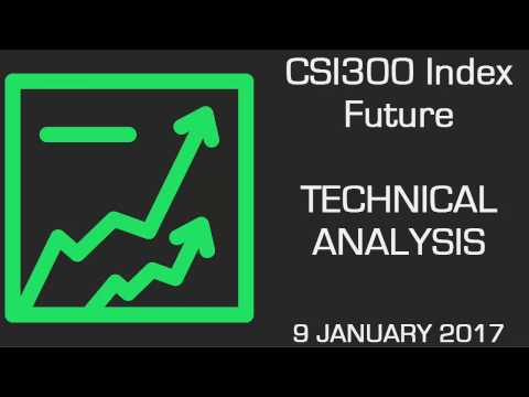 CSI300 Future Bullish