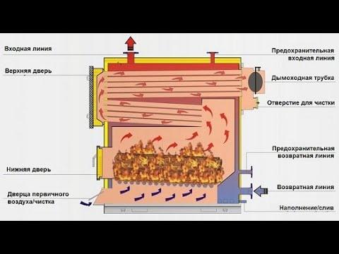 как  узнать мощность котла и производить его расчёты! how to know the power of the boiler