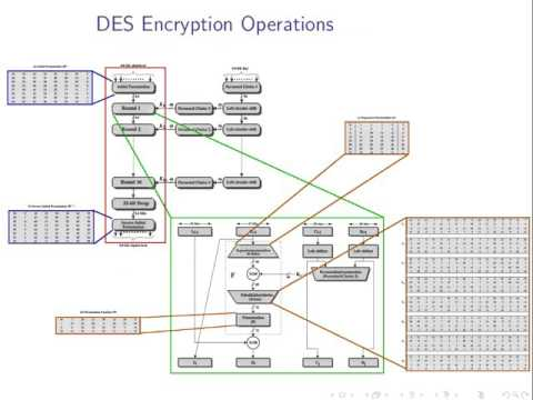 Symmetric Key Encryption and Brute Force Attacks (ITS335, L03, Y15)